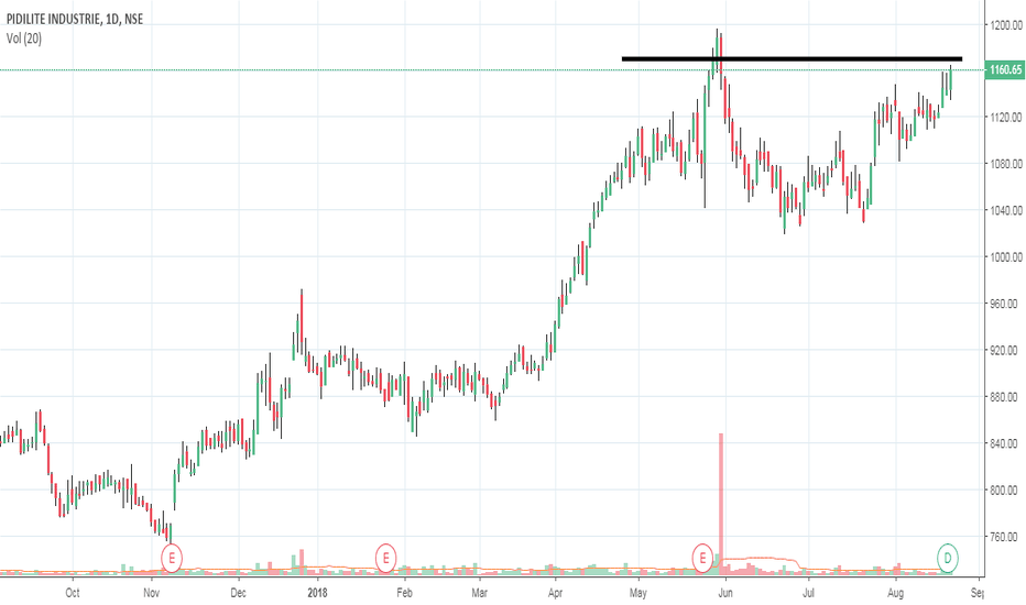 PIDILITIND: Enter LONG in PIDILITIND Above 1170
