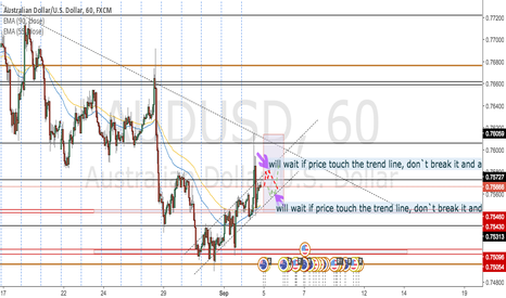 AUDUSD: What monday give us on AUD USD