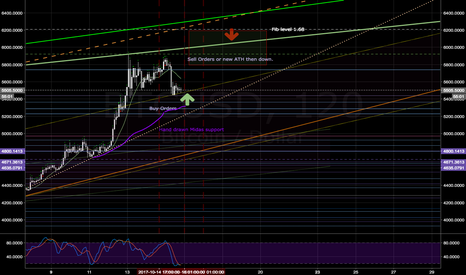 BTCUSD: BTC Sun/Mon/Tuesday
