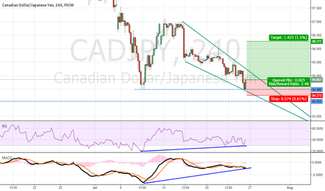 CADJPY: CAD/JPY IS IT TIME FOR LONG ??