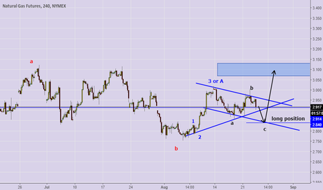 NG1!: trade is still long , but a chance of pushing down further!