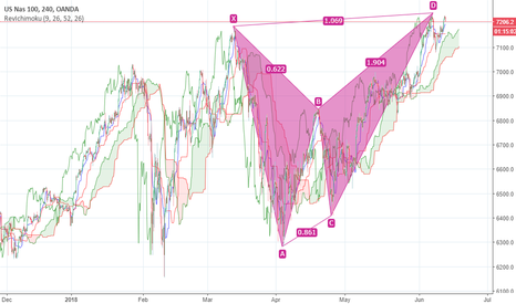 NAS100USD: NASDAQ100 Short term oppertunity