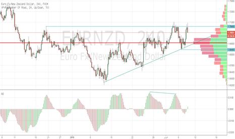 EURNZD: اليورو نيوزيلاندي يستهدف مستويات 6900