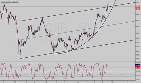 DHFL: DHFL hourly chart study
