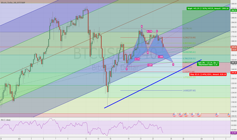 BTCUSD: Ap entry for BTCUSD long oportunity.