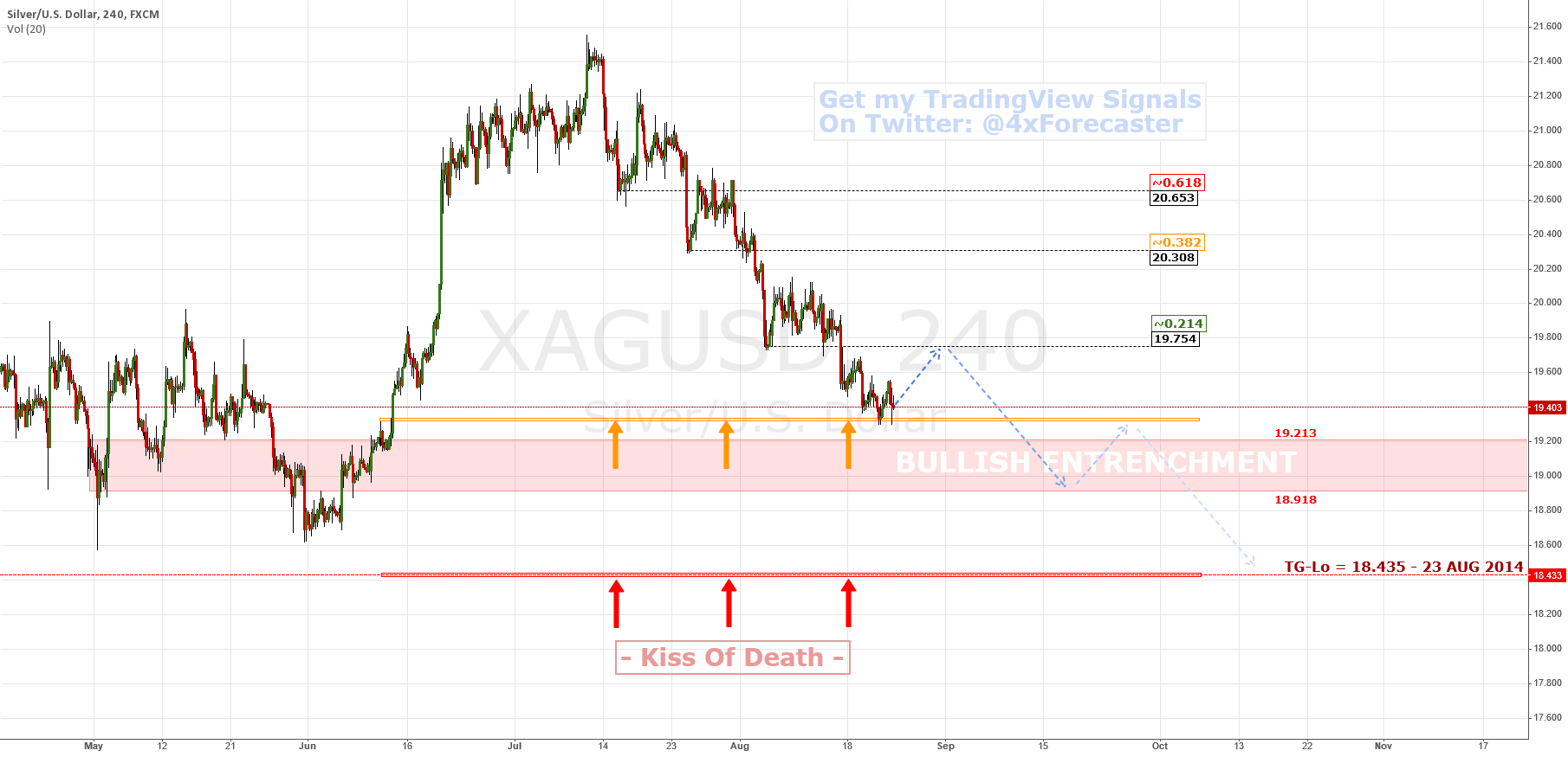 Will $XAG Shine On The Back Of A Rusting $XAU? | $GLD $SLV
