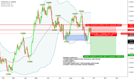 "EURCAD: ""Trade what you see not what you think"" Bearish Sentiment"