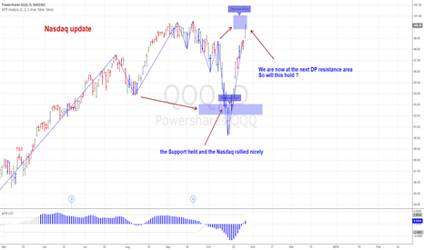 QQQ: MTPredictor Update on the Nasdaq