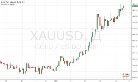 XAUUSD: Цены на золото продолжают расти