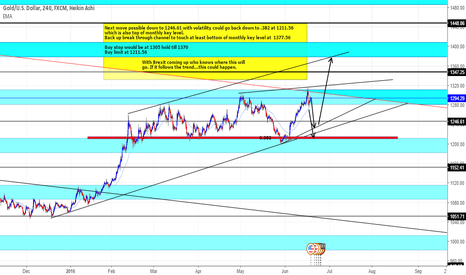 XAUUSD: Gold What I think it will do