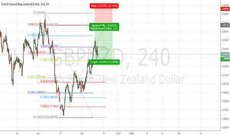 GBPNZD: gbpnzd bat  (reaching D) (monitor purpose)