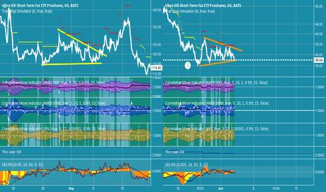 UVXY: UVXY pattern - is volatility about to return?