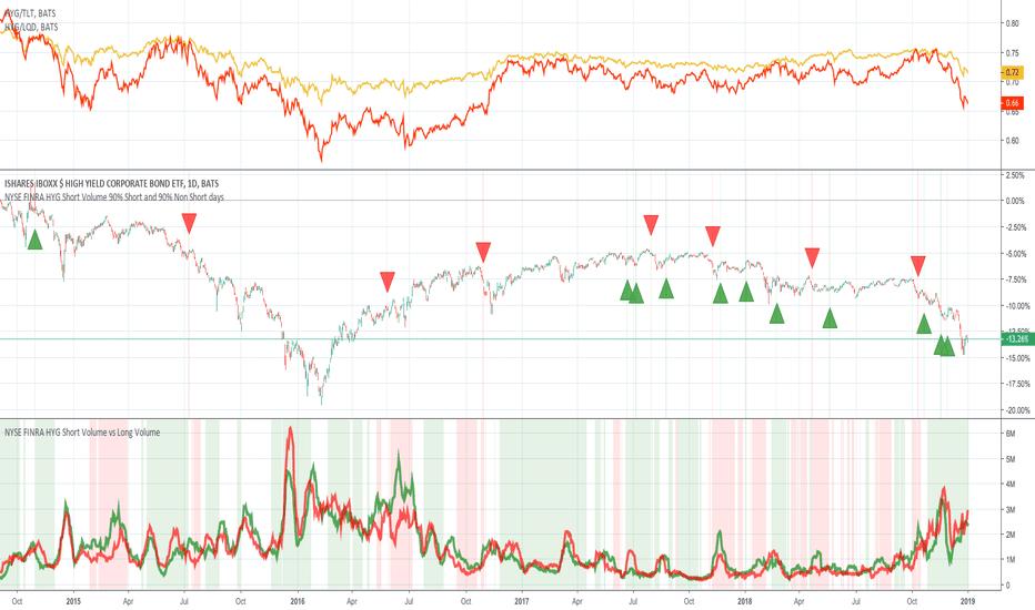 HYG: NYSE FINRA HYG short sales analysis part 2 ...