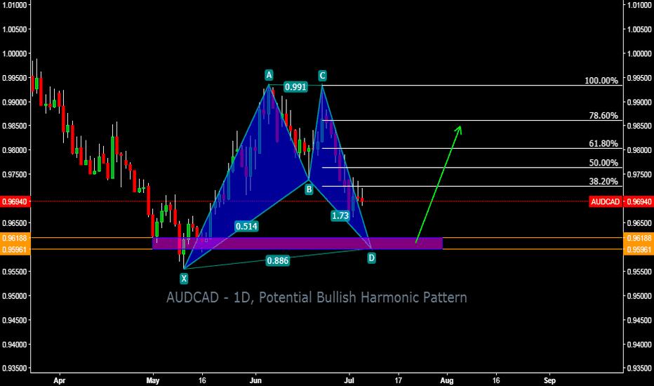 AUDCAD: AUDCAD - 1D, Potential Bullish Harmonic Pattern