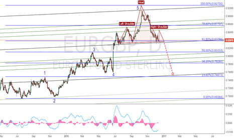 EURGBP: EURGBP. Potential H&S Pattern