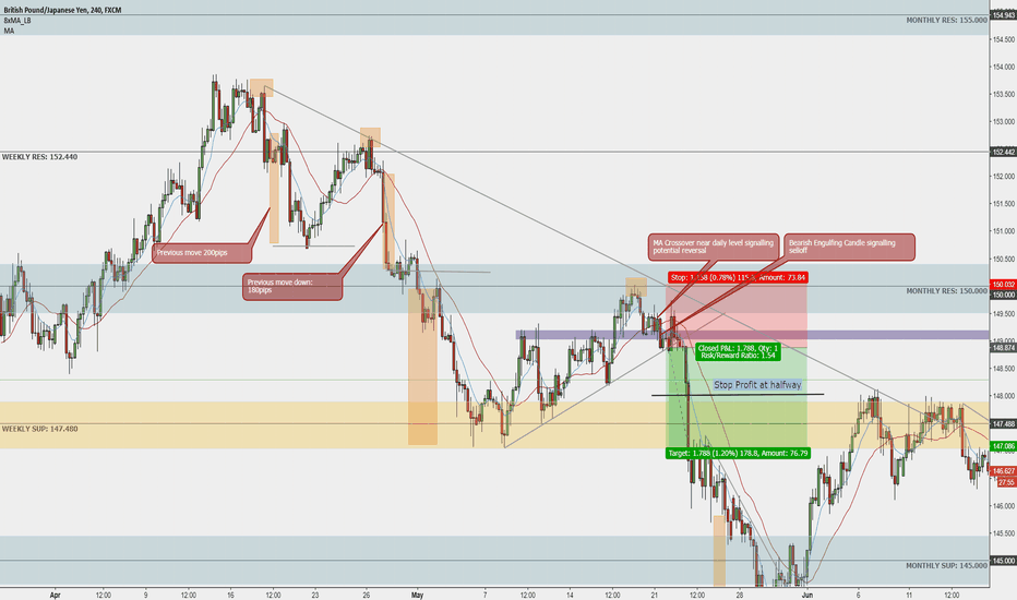GBPJPY: Example GBPJPY Short Setup