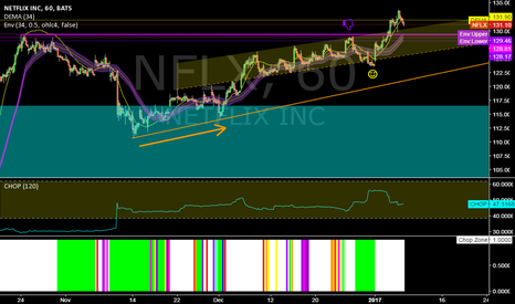 NFLX: NFLX @ 1h @ last trading new alltime high ! What`s next ?