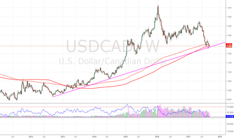 USDCAD: $USDCAD key support area