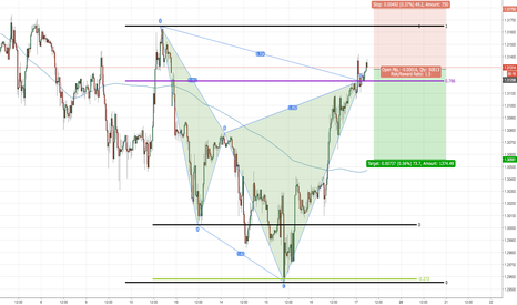 GBPCHF: Bearish Cypher Pattern GBPCHF