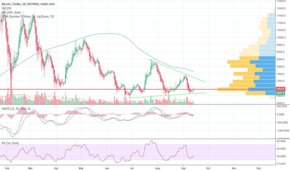 BTCUSD: YoungShkreli closes with $420/btc profit + watch this wedge!