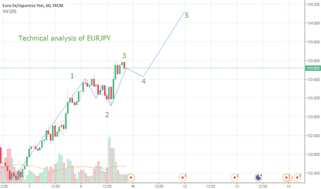 EURJPY: EURJPY Bullish opportunity