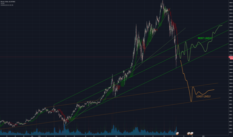 BTCUSD: Bitcoin into 2018 - returning to previous channels