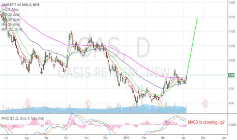 OAS: OAS - Energy stock trade (4)