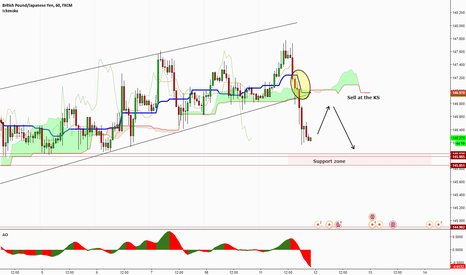 GBPJPY: GBPUSD - Channel break, looking to sell