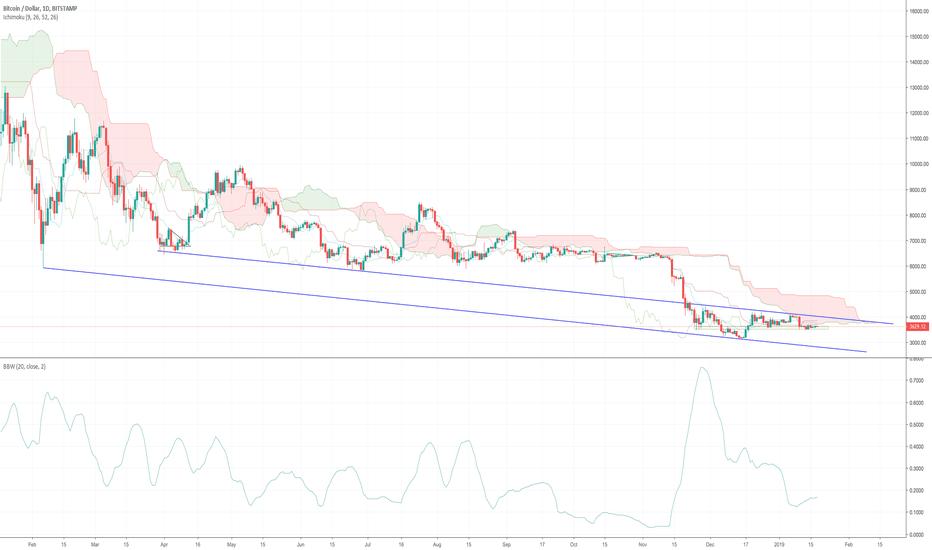 BTCUSD: Bitcoin Daily Update (day 308)