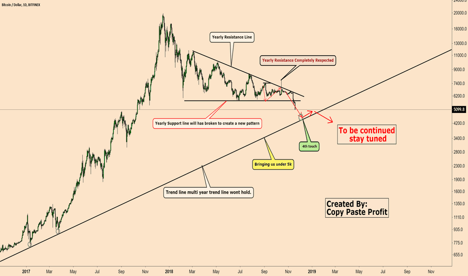 BTCUSD: Just Wait For It. Forget the Manipulation and Noise *Updated*