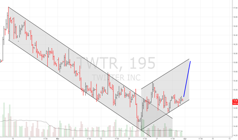 TWTR: long TWTR for next week