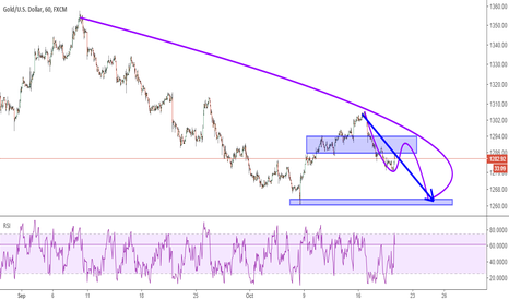 XAUUSD: XAUUSD: Short trade waiting for opportunity
