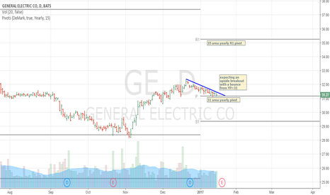 GE: ge - general electric