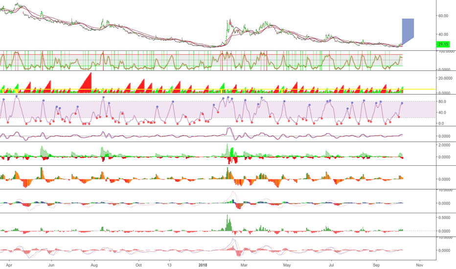 VXX: Volatility - right here $VXX Target crash October 24th