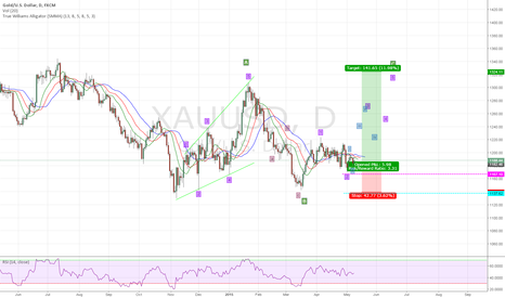 XAUUSD: Gold Bullish to 1300 +