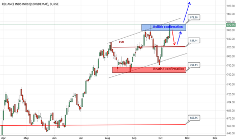 RELIANCE: Reliance:: Mid term Bullish Channel Break Up