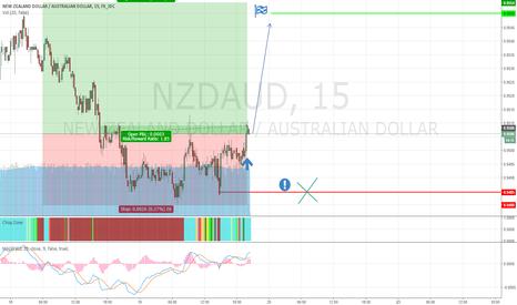 NZDAUD: NZD/AUD RUNNING TIME