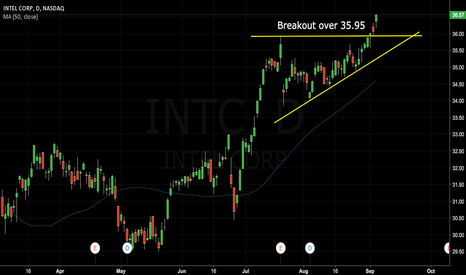 INTC: Intel breakout over 35.90