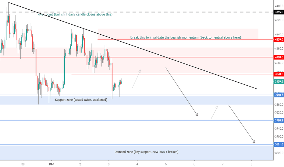 XBTUSD: BTC wants to retest the lows or make new ones