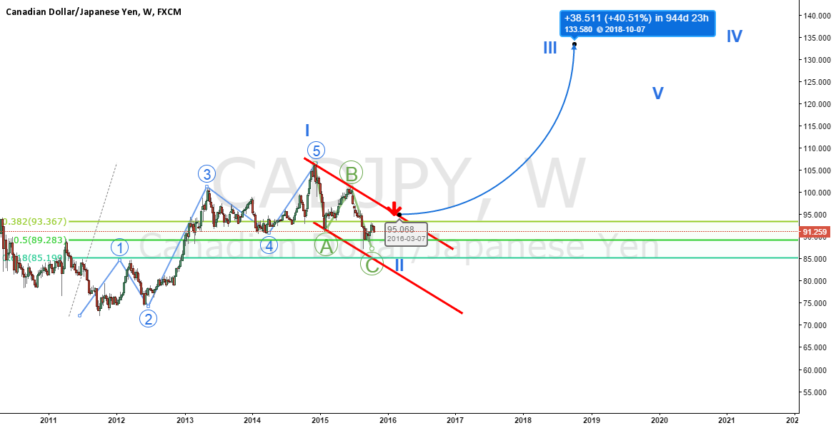CADJPY longterm weekly