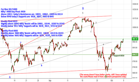 NIFTY: Nifty': 9980 Below 9948 Supports are 9928_9897_9865 & 9845