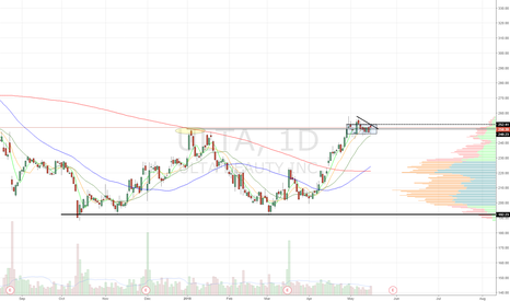 ULTA: Monster double bottom. Tight consolidation