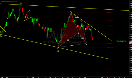 CADJPY: CADJPY - possible up move.