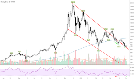 BTCUSD: BTCUSD another bullish convergence