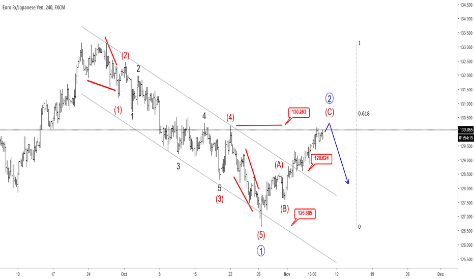 EURJPY: EURJPY At Resistance - Elliott wave Analysis