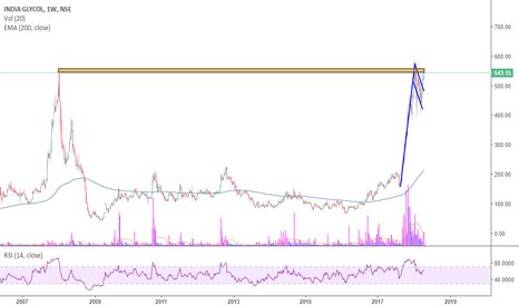 INDIAGLYCO: INDIA Glycols-On the Verge of Breakout