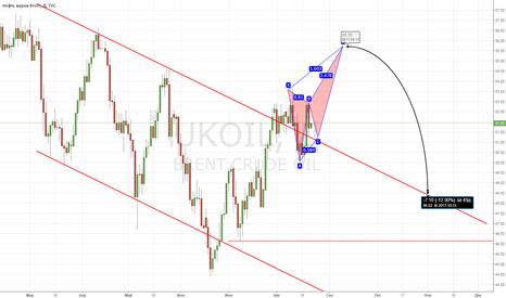 UKOIL: Нефть: новый взгляд