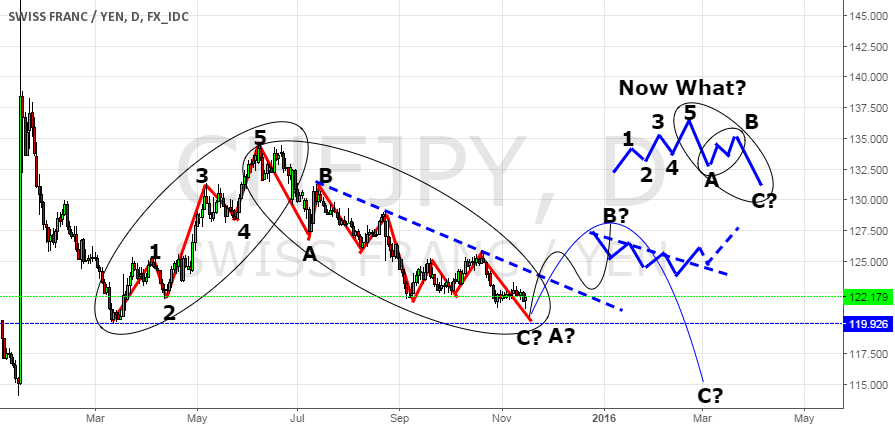 Now What? Is this the fate of Swissy Yen?