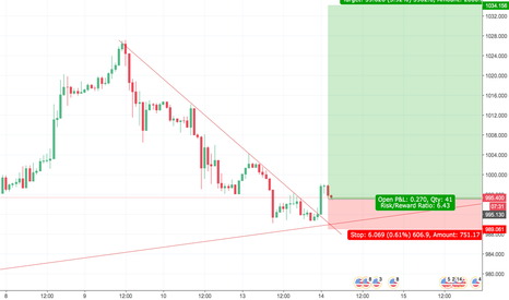 XPDUSD: Palladium LOOKING FOR HIGHER HIGHS