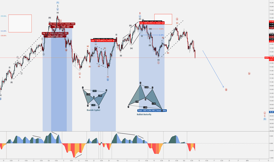 USDJPY: USD/JPY Bearish Set-up - December Trends